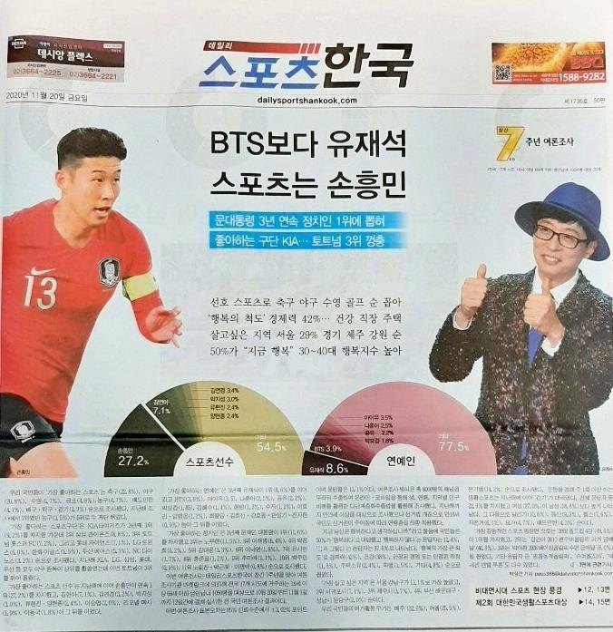 2020韩国人最喜欢明星调查,这位主持人再次力压防弹少年团、IU拿下冠军!插图