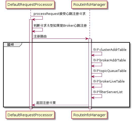 NameServer处理路由注册