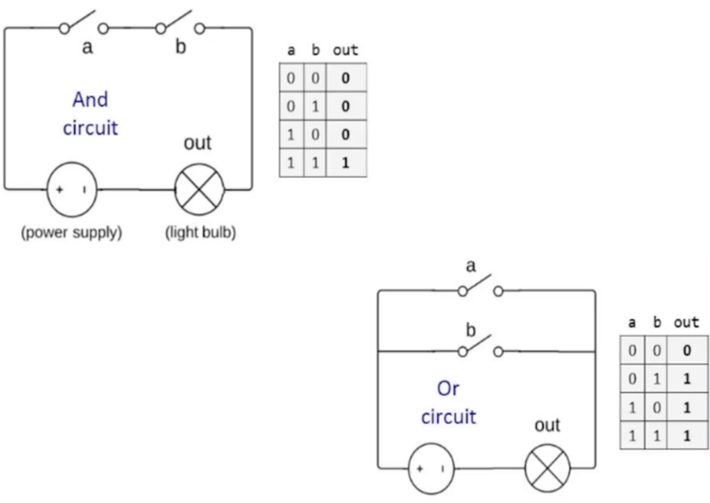 circuit implementations with AND and OR gate