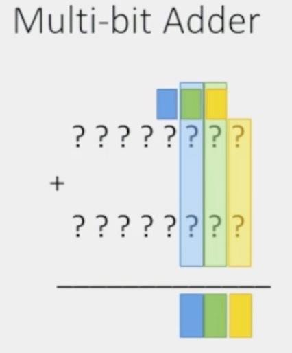 Multi-bit Adder