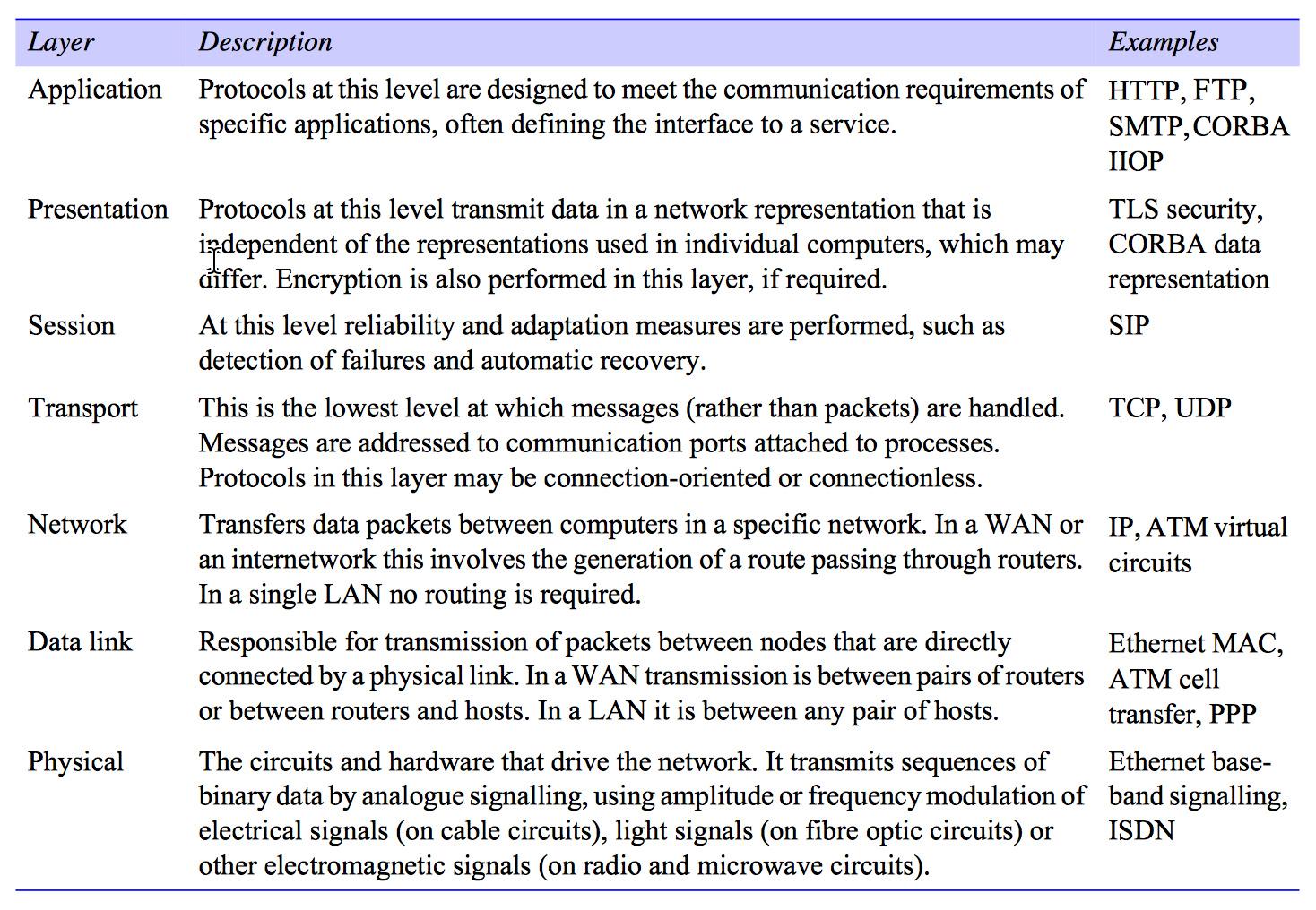 OSI protocol summary