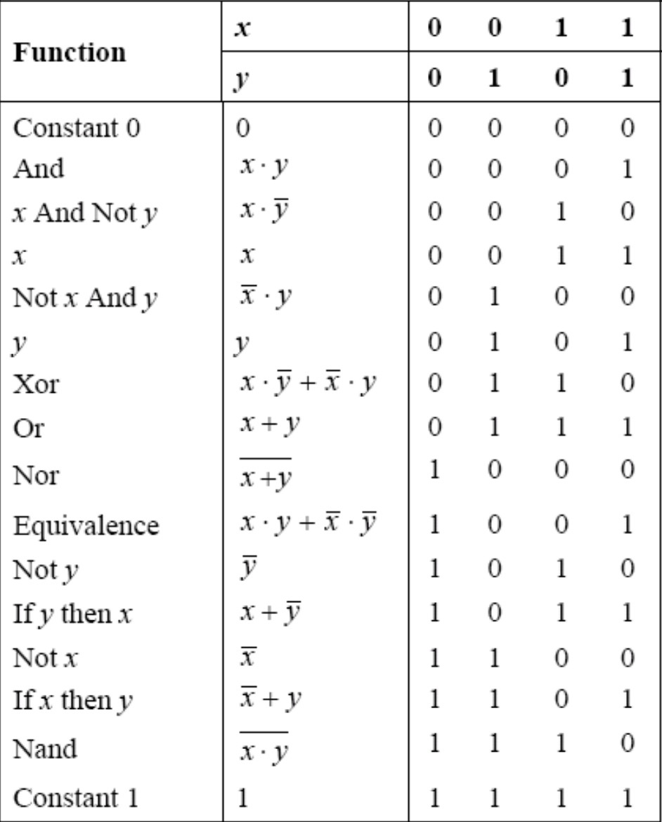 All Boolean Functions of 2 Variables