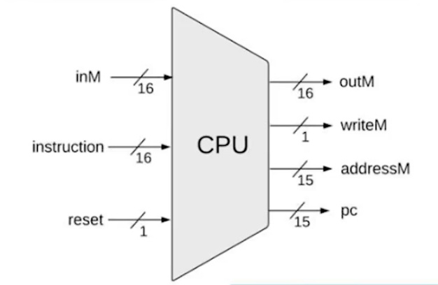 Hack CPU Interface