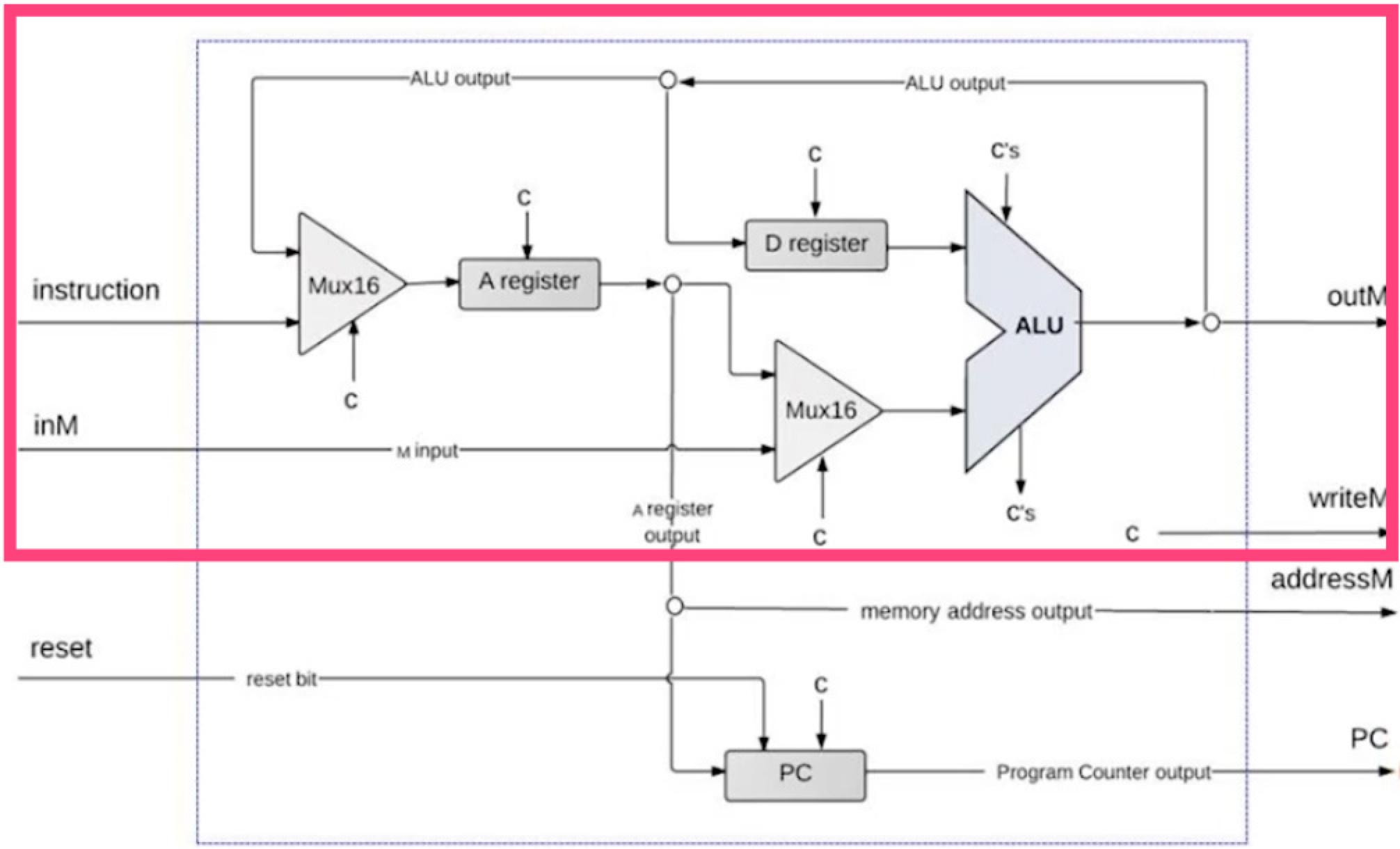 Hack CPU Implementation II