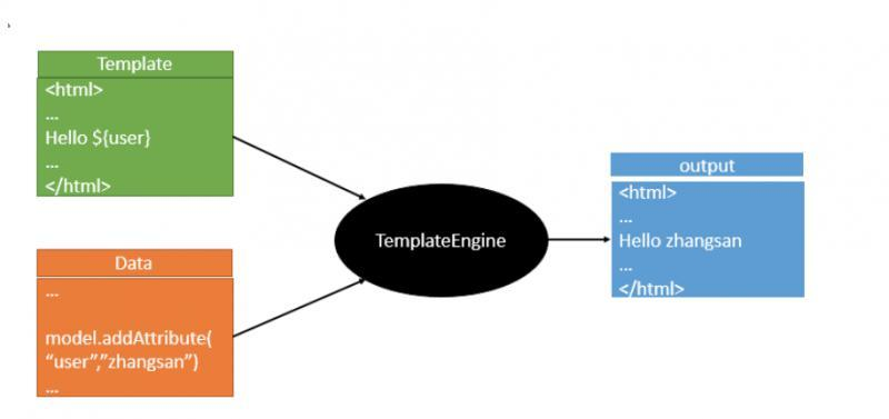 在SpringBoot中使用Thymeleaf模板引擎
