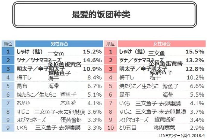 几乎没有日本人不爱吃日本饭团原因是什么? (10)