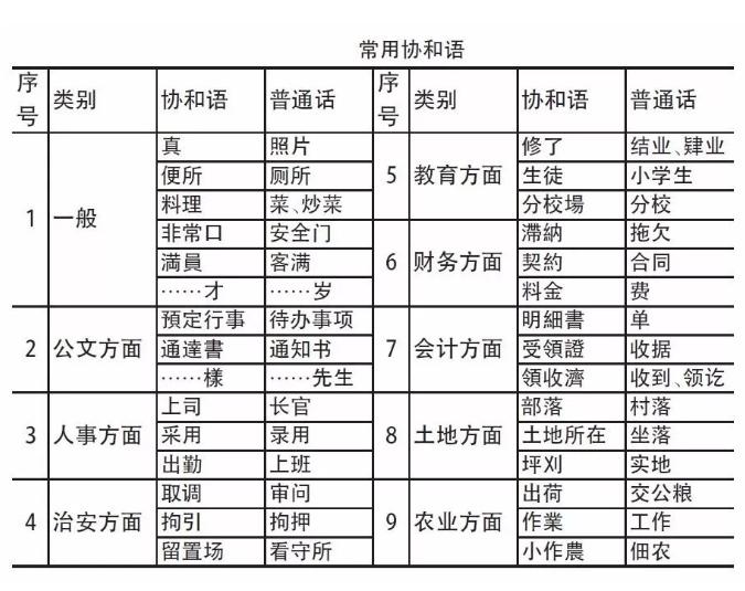 日式中文作为一种特殊历史产物的协和语是真实存在于现实的 (1)