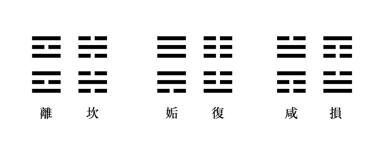 易经入门:太极、两仪、四象、八卦是什么意思?插图(6)