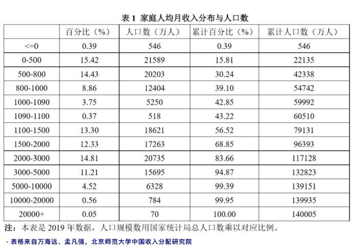 中国人的收入到底有多高|大象公会