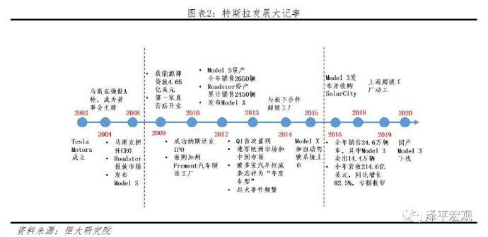 任泽平 连一席:解码特斯拉——中国会否诞生世界级新能源汽车巨头?-前方高能