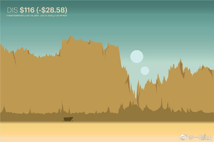 视觉艺术家Gladys Orteza把股票走势图变成了风景画 