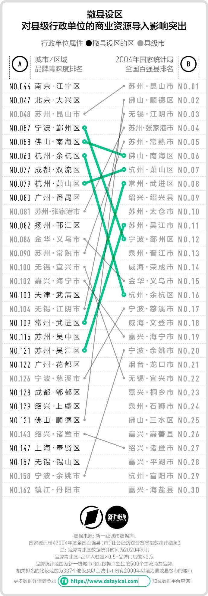县级城市算几线城市?