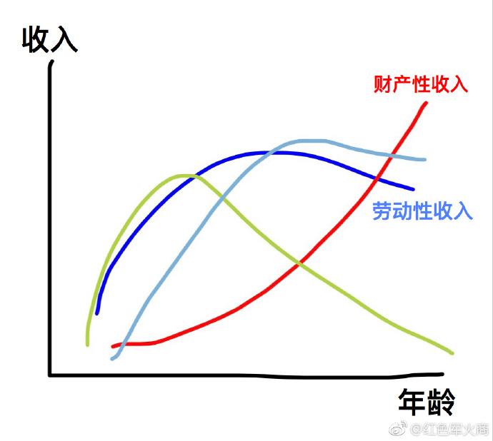 劳动性收入和财产性收入的关系
