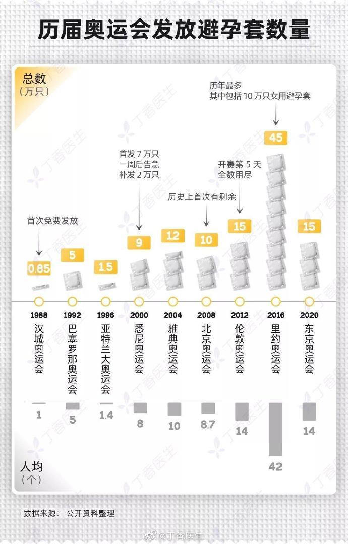 东京奥运的15万个避孕套,到底被谁用了?